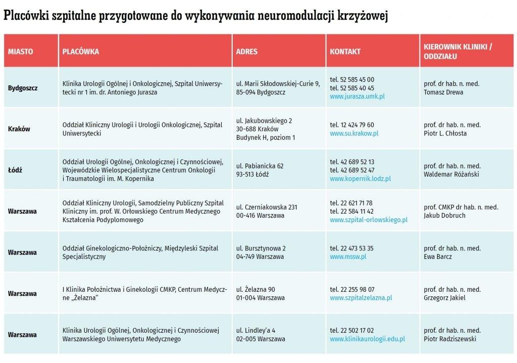 neuromodulacja, placówki szpitalne, neuromodulacja krzyżowa, leczenie NTM, Bydgoszcz, Kraków, Łódź, Warszawa