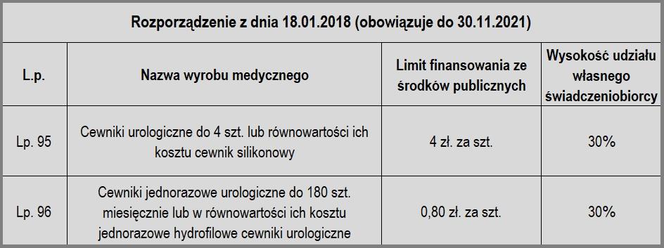 refundacja, cewniki, cewniki urologiczne, limity finansowe, limity ilościowe, rozporządzenie Ministra Zdrowia