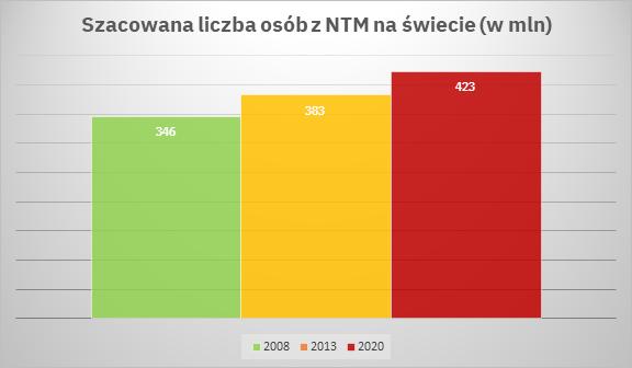 Liczba osób zNTM naświecie, epidemiologia NTM, NTM naświecie